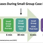 Chart showing virtual cases timeline from Virtual Community health Center